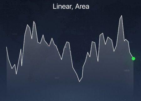 在 Binomo 平台上解释了不同的图表类型