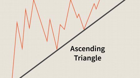 在 Binomo 上交易三角形模式的指南