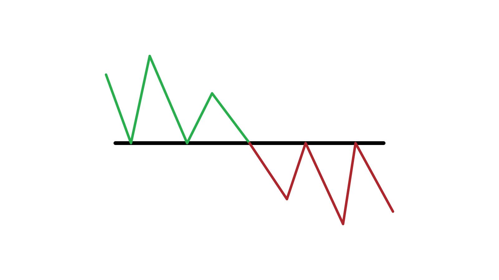 确定价格何时从 Binomo 上的支撑/阻力突破的指南以及要采取的行动