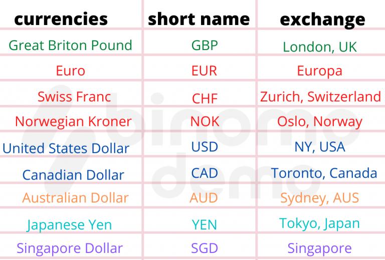 如何使用 Binomo 货币市场时间重叠交易工具